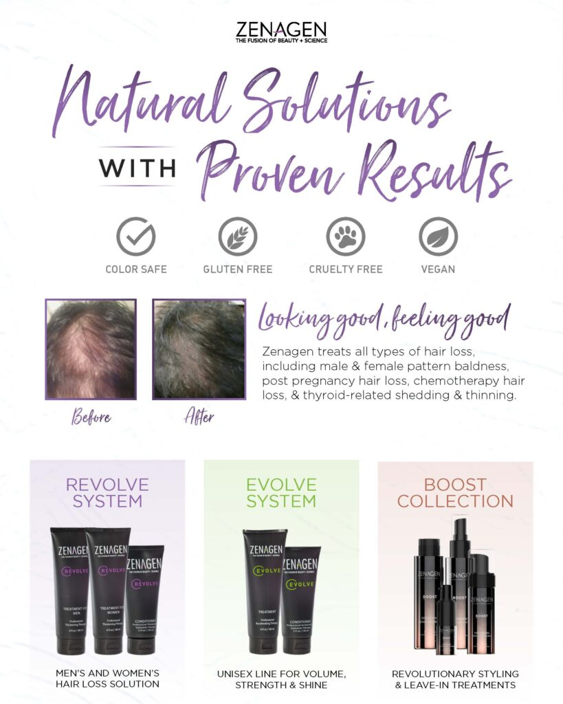 Zenagen – Natural Solution Proven Results – Print 8×10